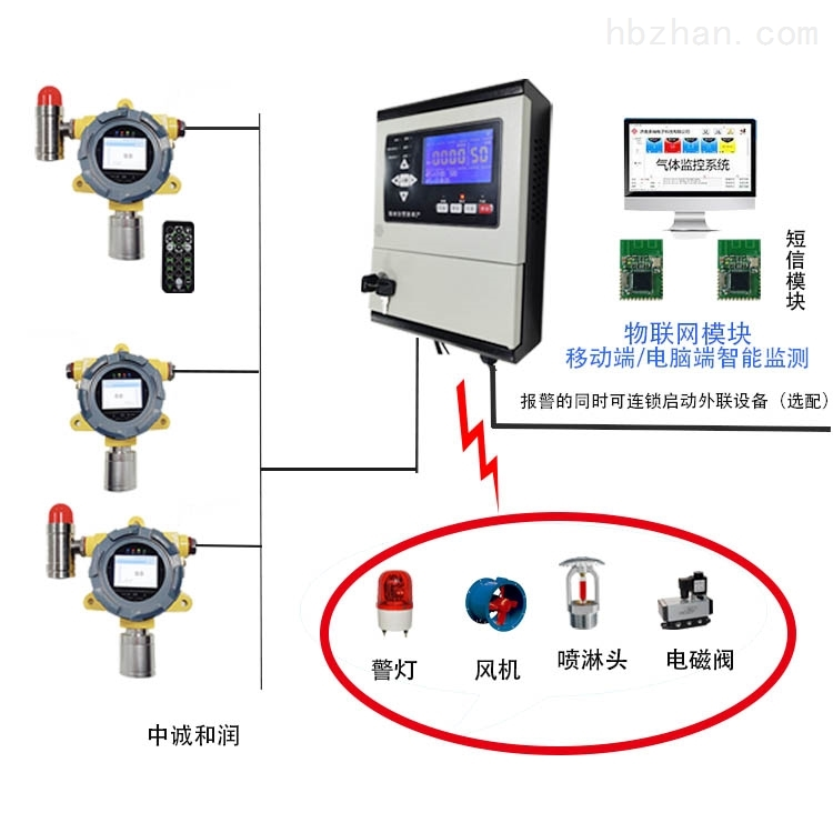 GDS气体探测报警系统