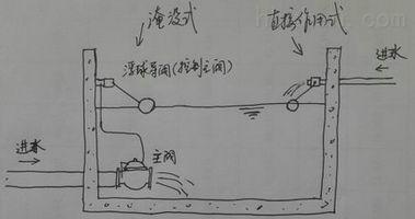 浮球阀工作原理图