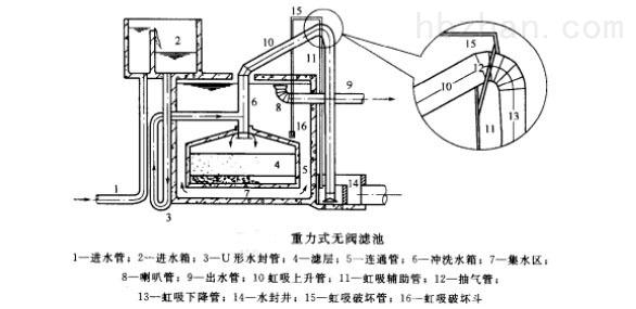 循环水过滤系统