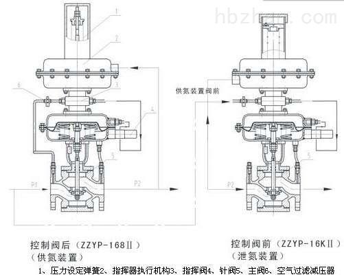 ZZYVP型带指挥器调压阀26.jpg