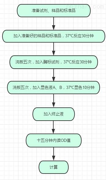 <strong><strong>人水通道蛋白0(AQP-0)elisa试剂盒</strong></strong>