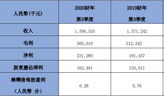 上海实业环境:2020年3季度毛利率为37.2%,同比增长4.6%