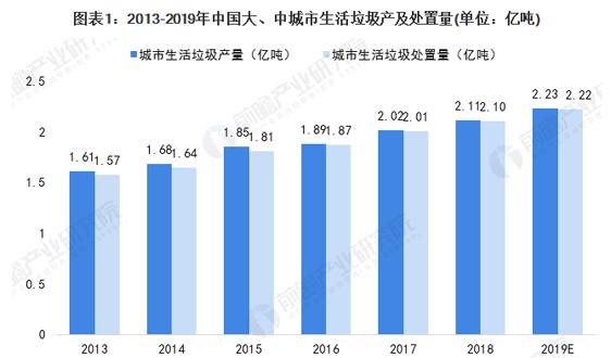2020年中国厨余垃圾处理行业市场现状及发展前景分析 未来4000亿以上市场规模可期