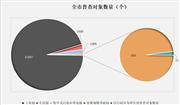 廣州二污普數據:污水年處理量178695.4萬立方米