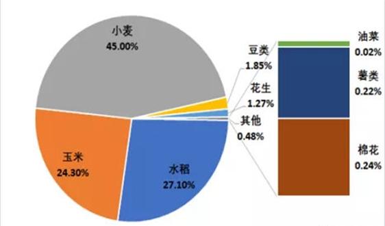 徐州市秸秆高效还田及收储用一体多元化利用模式