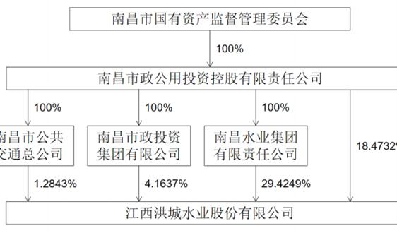 洪城水业拟更名:无法体现公司发展现状和未来战略方向
