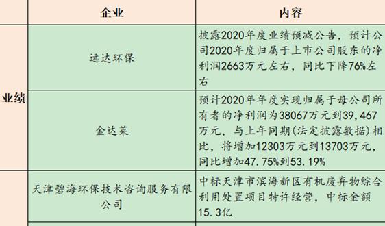 【1月22日环保要闻】四方入围10.75亿山东海阳市乡村污水治理PPP项目......