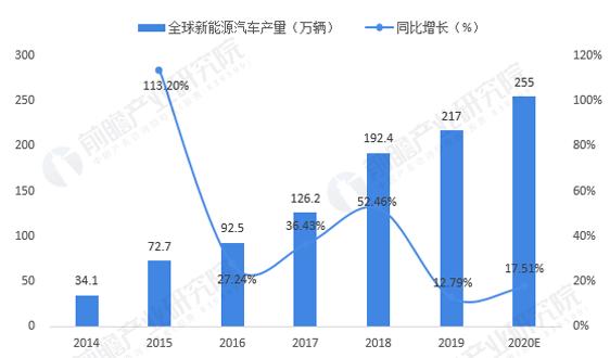 2020年全球新能源汽車行業市場現狀及競爭格局分析 歐洲取代中國成為最大銷售地區