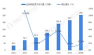 2020年新能源汽车行业市场现状及竞争格局分析 欧洲取代中国成为大销售地区
