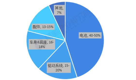 2020年中国新能源汽车电机及控制器行业发展现状和竞争格局分析 弗迪动力市场领先