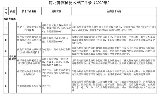 关于发布《河北省低碳技术推广目录(2020年)》的公告
