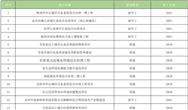 301個湖南2021重點建設項目公示 環保商機預熱