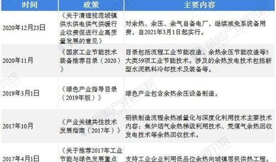 2021年中国余热发电行业市场现状与发展前景分析