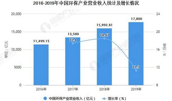 深度解析!一文詳細了解2021年中國環保行業發展現狀、細分市場及競爭格局