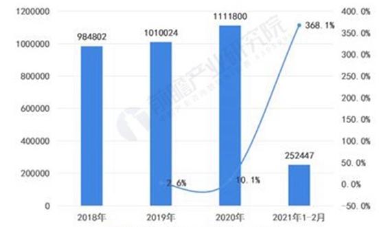 2021年中國新能源汽車行業發展現狀及主要企業布局分析 國內消費市場逐漸下沉