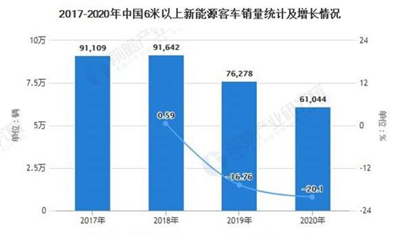 2021年中國新能源客車行業市場現狀及競爭格局分析 企業競爭集中度進一步提高