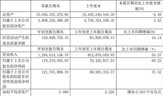 高能环境2021一季度报告:收入较上年同期增长55.57%