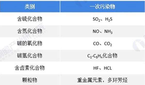 2021年中國大氣污染防治行業市場發展趨勢分析