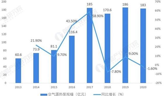2021年中国空气源热泵行业市场现状与发展趋势分析