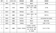 西安市:農村黑臭水體清單發布