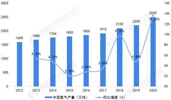 2021年中國氫能源行業應用市場現狀及發展前景分析 未來工業領域用氫仍占主導地位