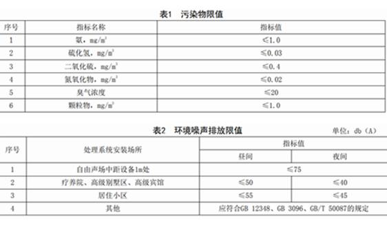 东莞市《城乡生活垃圾渗滤液环保处理技术规范》征求意见