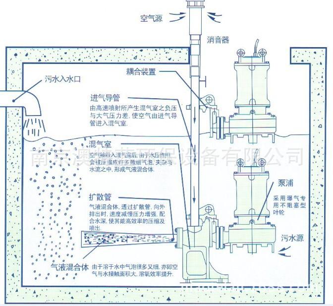 射流曝气机系统流程图