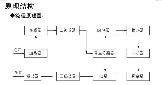 滤油机原理结构