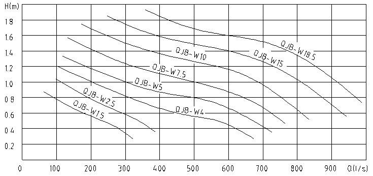 污泥回流泵流速曲线图
