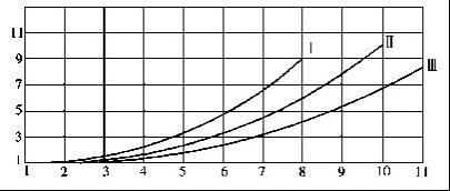 QJB型潜水搅拌机淤泥校正系数曲线