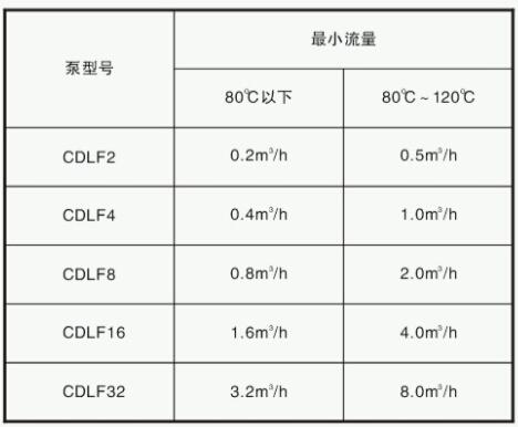 CDL多级泵zui小工作流量