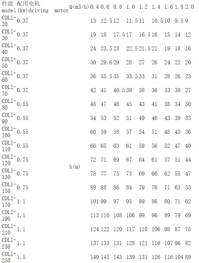 不锈钢冲压泵参数表