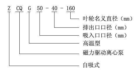 自吸式磁力泵型号意义