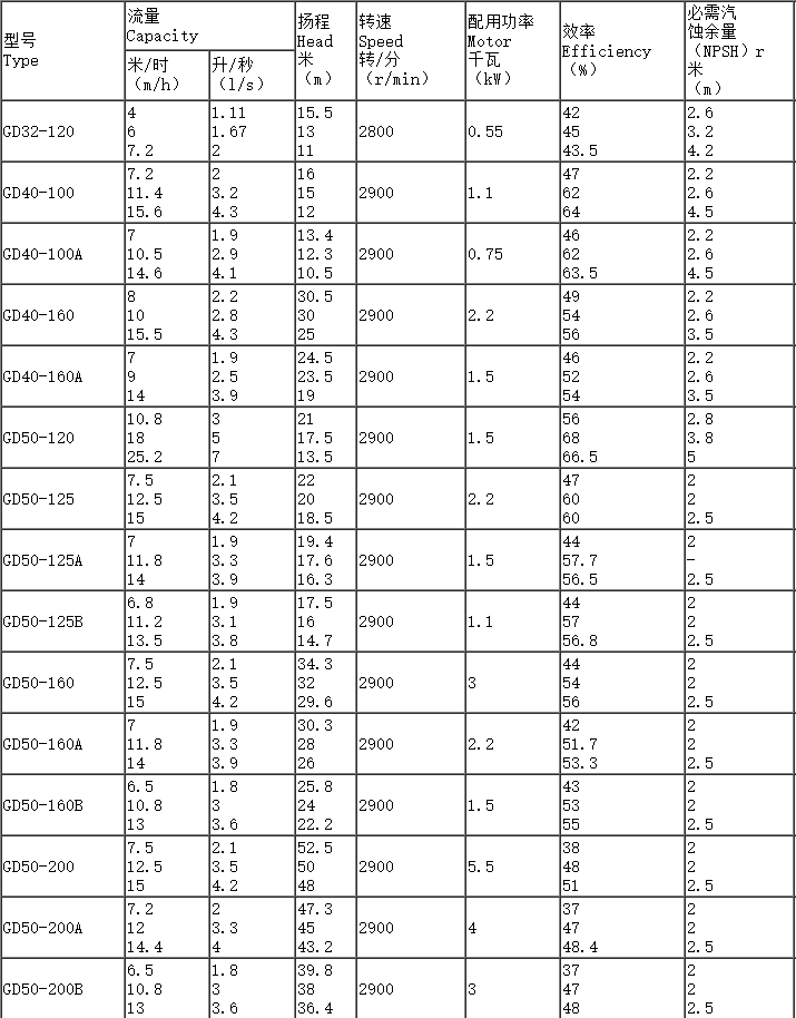 GD管道泵型号参数