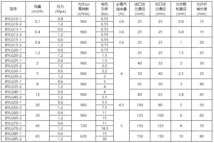 立式螺杆泵参数表
