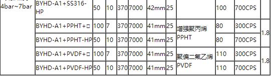 高粘度桶泵型號參數