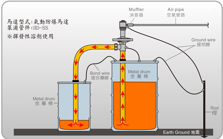 气动抽油泵