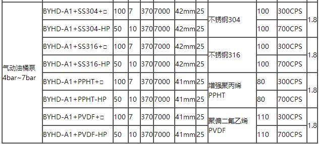 电动调速抽油泵型号参数