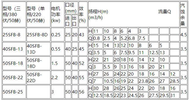 SFB不锈钢离心泵参数表