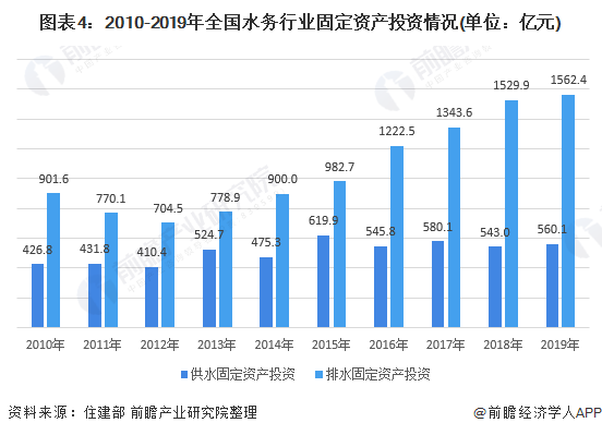 圖表4:2010-2019年全國水務行業固定資產投資情況(單位:億元)