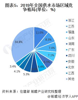 圖表5:2019年全國供水市場區域競爭格局(單位:%)