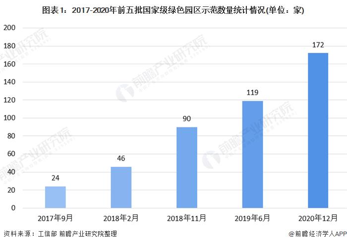 网投平台:2020年中国绿色园区投资建设现