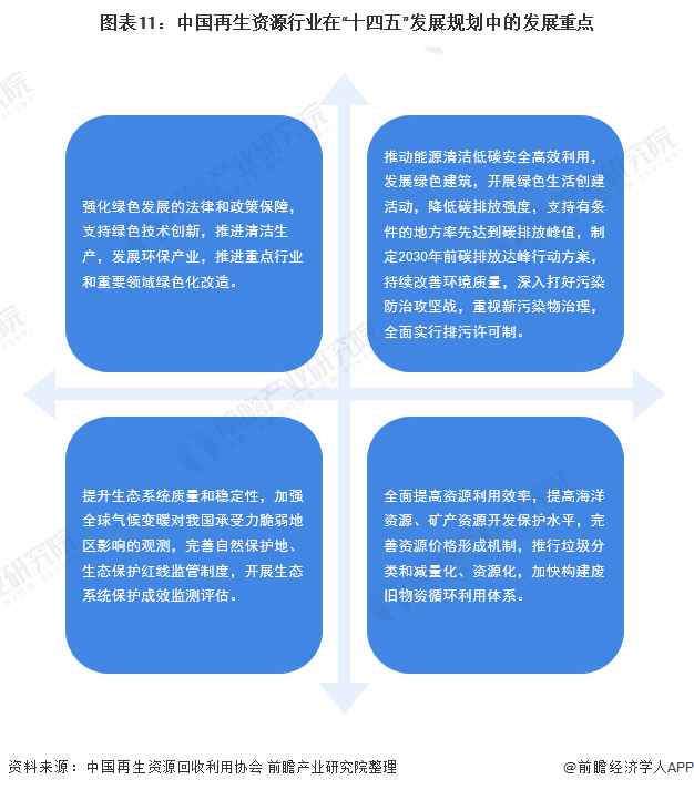 《2021年中国再生资源财产全景图谱》(市场现状、竞争花样、生长操持等)