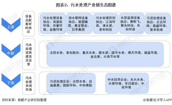 【干货】污水处理行业产业链全景梳理及区域热