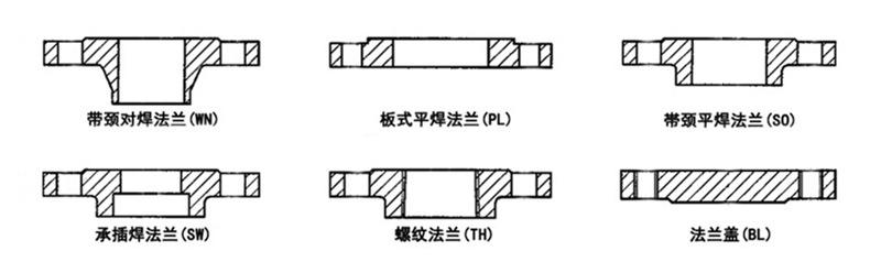 不锈钢法兰结构图
