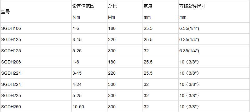 100N.m打滑预制式扳手