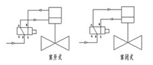 0QDQ421F<strong><strong><strong>电磁动紧急切断阀</strong></strong></strong>图1.jpg